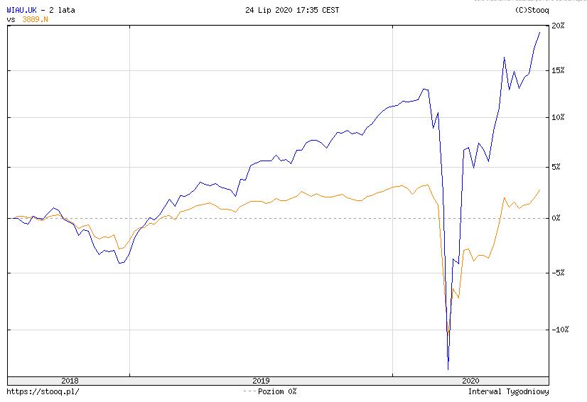 Jak zainwestowac w obligacje korporacyjne WIAU uk vs aktywny