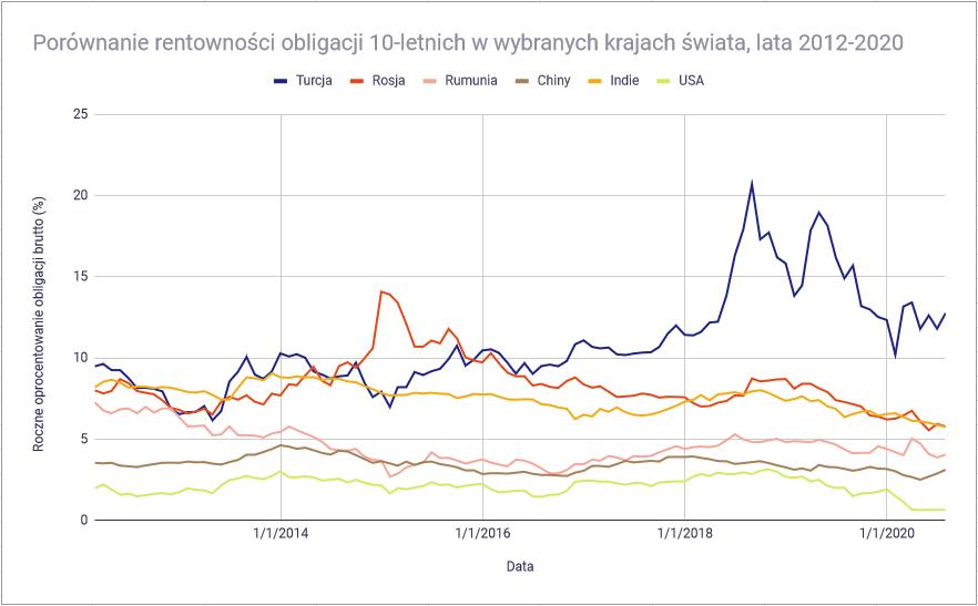 Jakie są rodzaje obligacji - rentowność obligacji skarbowych świat 2012-2020