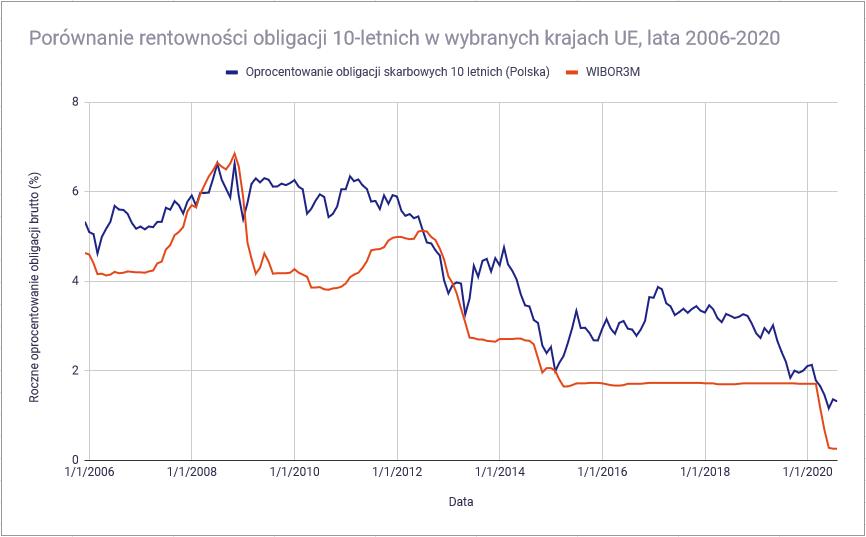Jakie są rodzaje obligacji - stopy procentowe a rentownosc obligacji Polska