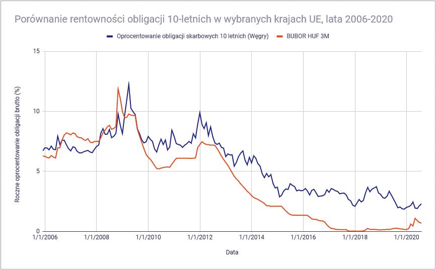 Jakie są rodzaje obligacji stopy procentowe a rentownosc obligacji Węgry