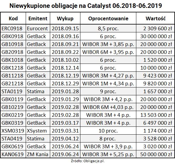 Niewykupione obligacje na Catalyst w ostatnich 2018 2019