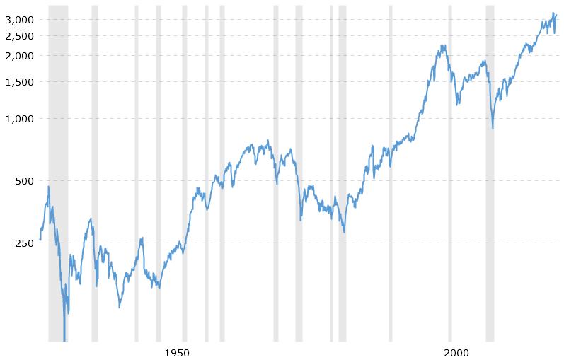 Psychologia inwestowania SP500 minus inflacja