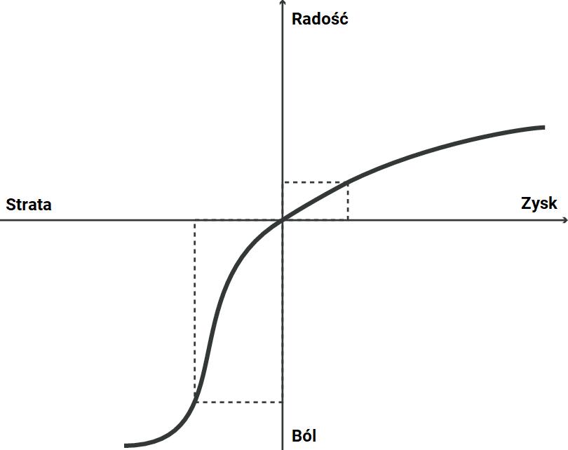 Psychologia inwestowania - Zyski straty
