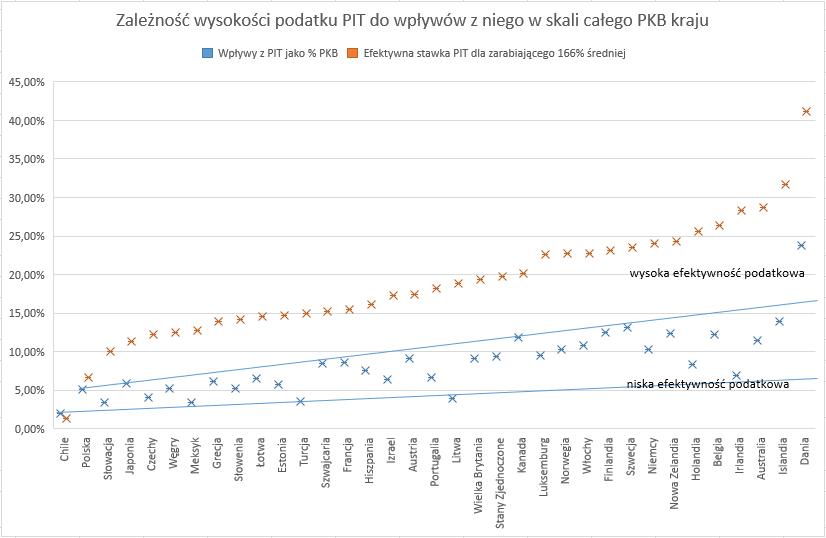 Czy w Polsce można zlikwidować podatek dochodowy PIT - Zależność wysokości PIT do wpływów z niego