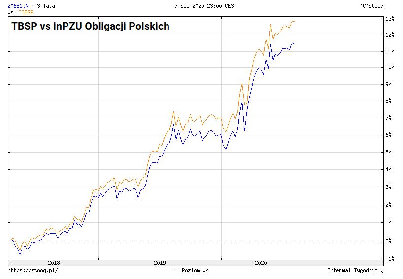 Jak kupić obligacje skarbowe TBSP vs inPZU obligacji polskich