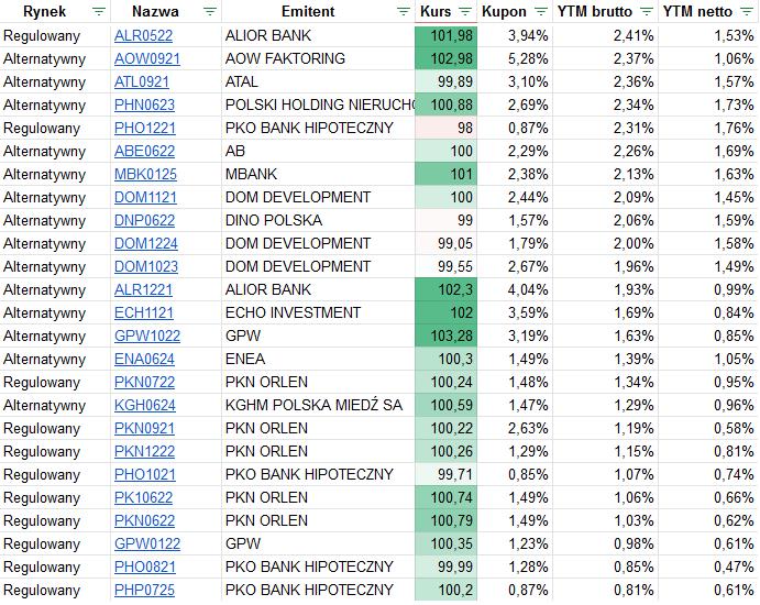 Jak poprawnie inwestować w obligacje najniższe YTM Catalyst 2020 2