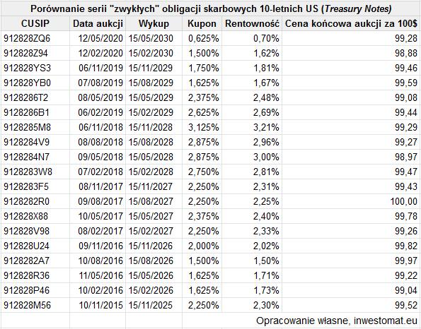 Jak poprawnie inwestować w obligacje - tabela serii obligacji skarbowych USA