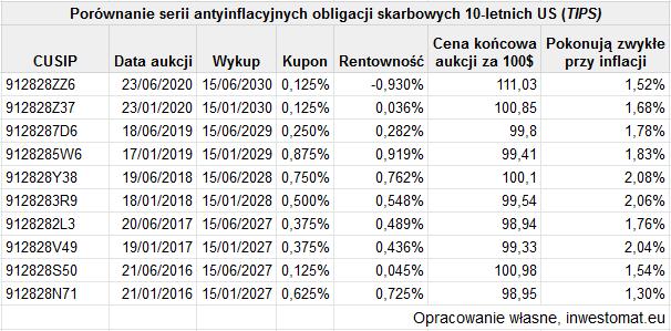 Jak poprawnie inwestować w obligacje - tabela serii obligacji skarbowych antyinflacyjnych US