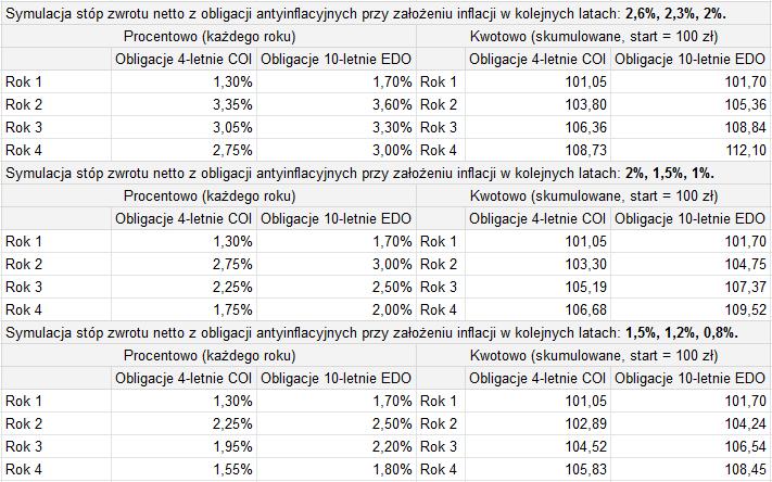 Jak poprawnie inwestować w obligacje - porównanie 4 i 10 letnich obligacji antyinflacyjnych1