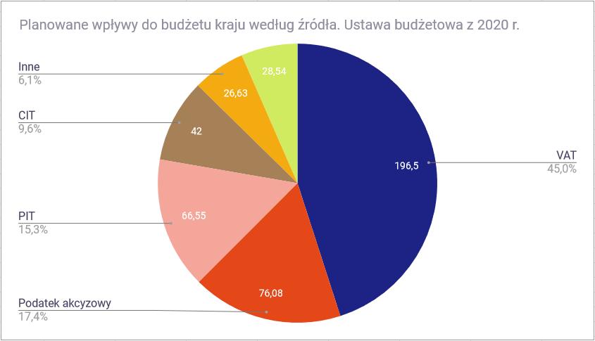 Jak wysoki jest polski podatek PIT Polska rodzaj podatku a wysokość wpływów do budżetu kołowy1