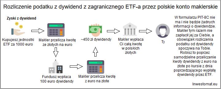 Rozliczenie podatkowe polski makler zagraniczne ETFy dywidendy1