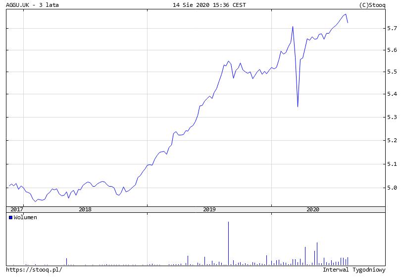 Spekulacja na obligacjach - AGGU UK wykres