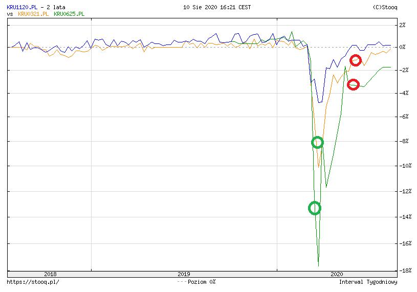 Spekulacja na obligacjach - Kruk