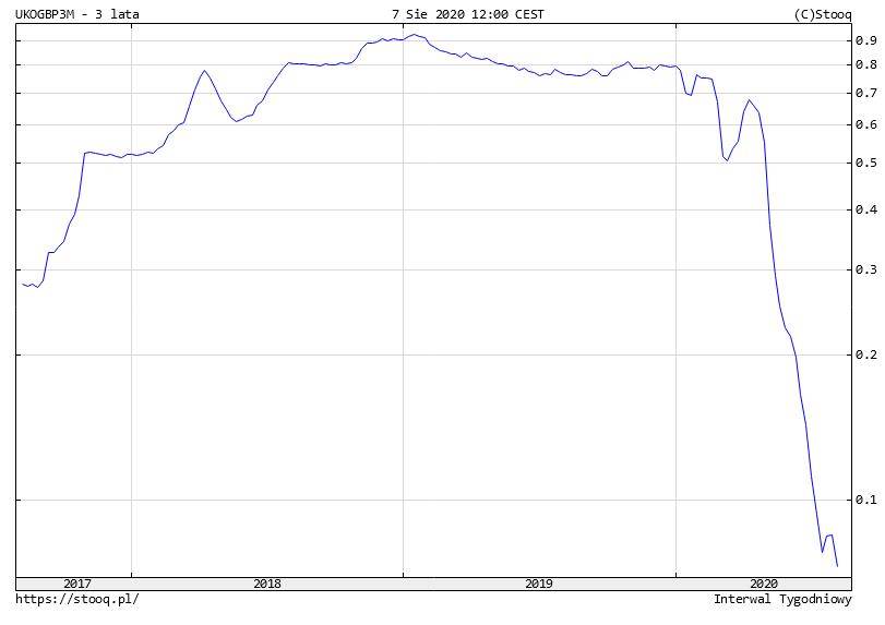 Spekulacja na obligacjach - LIBOR3M na poczatku 2020 roku