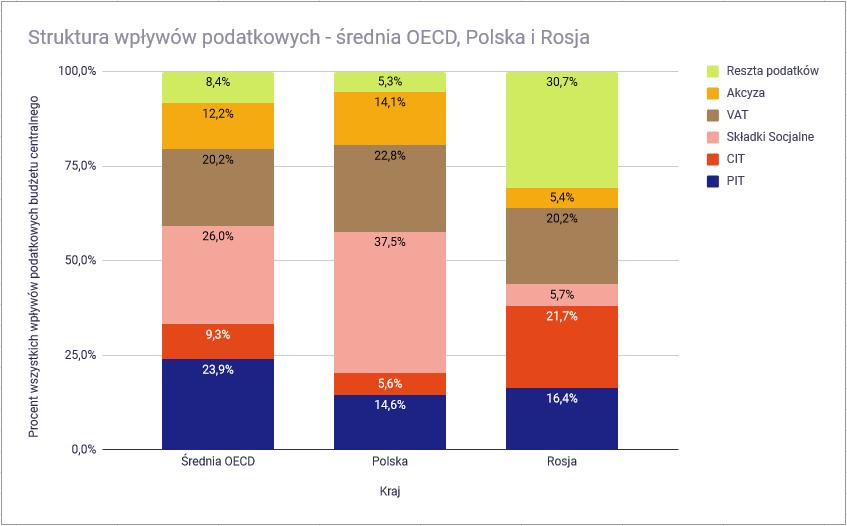 Czy w Polsce można zlikwidować podatek dochodowy PIT - Polska a Rosja