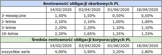 Jak rozegrac gieldy pod koniec 2020 obligacje PL1