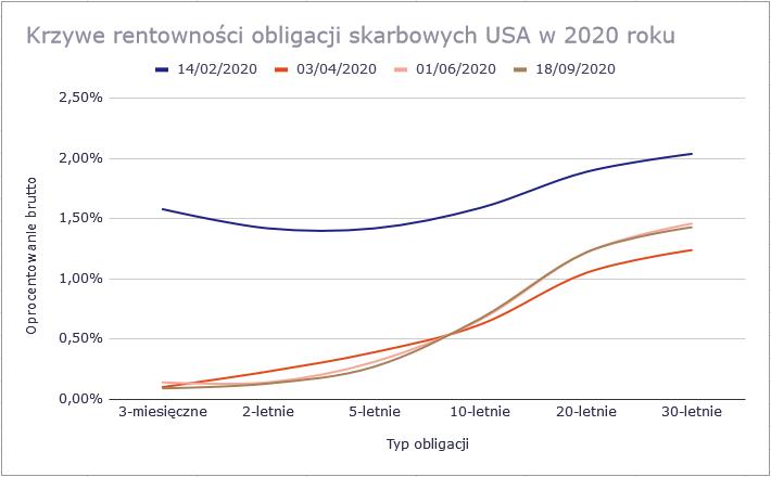 Jak rozegrać giełdy pod koniec 2020 - obligacje skarbowe USA krzywa rentowności