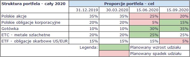 Jak rozegrac gieldy pod koniec 2020 zmiany w skladzie portfela Q1 Q3 2020