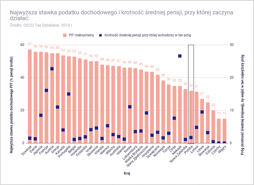 Jak wysoki jest polski podatek PIT - Maksymalna stawka podatku PIT1
