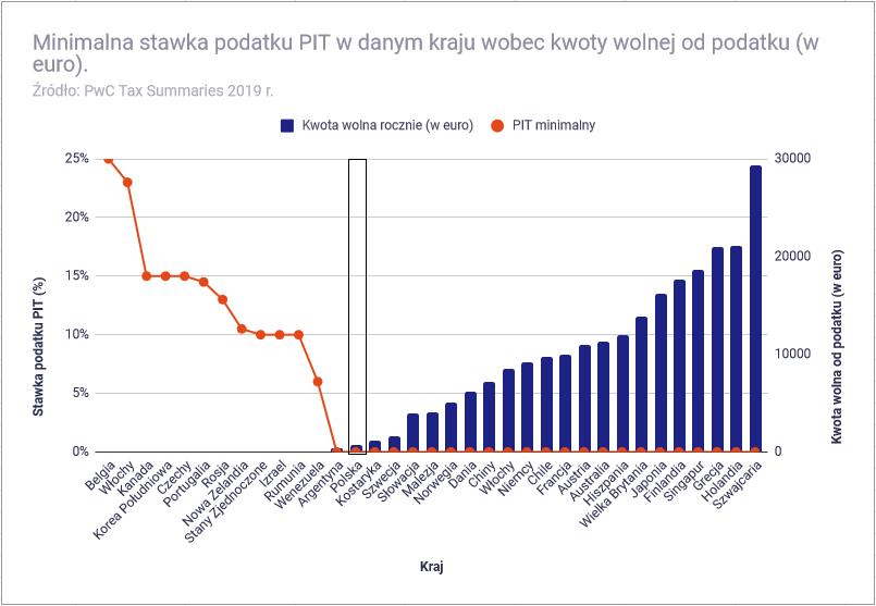 Jak wysoki jest polski podatek PIT - Minimalna stawka podatku PIT w różnych krajach1