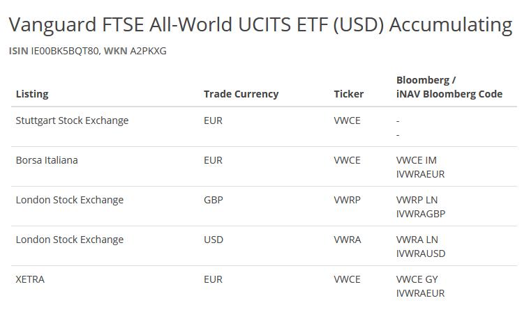 Lista zagranicznych ETF-ow - ISIN a ticker