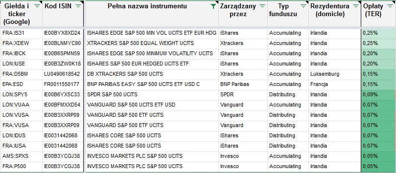 Lista zagranicznych ETF ow SP500 czesc 1