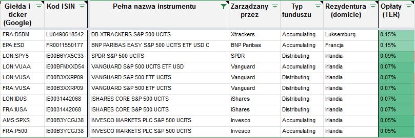 Lista zagranicznych ETF ow SP500 czesc 2