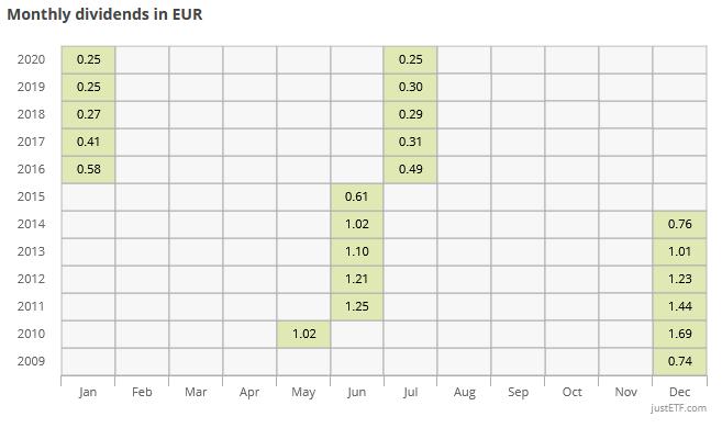Lista zagranicznych ETF ow dywidendy justetf