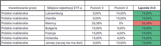 Lista zagranicznych ETF-ow - podatki a rezydentura