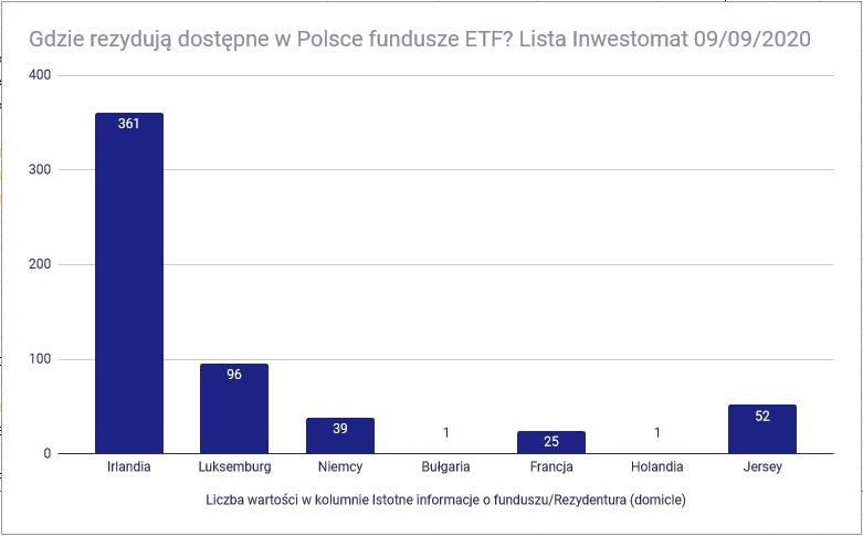 Lista zagranicznych ETF-ow - rezydentura