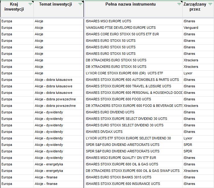 Lista zagranicznych ETF-ow - temat inwestycji 1 europa akcje