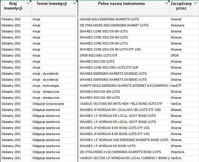 Lista zagranicznych ETF-ow - temat inwestycji 2 emerging markets
