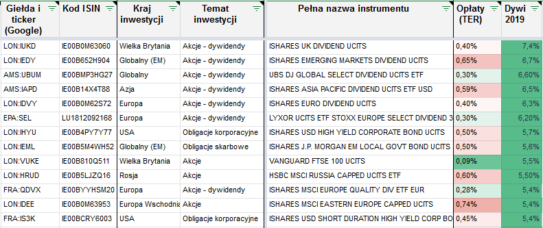 Lista zagranicznych ETF ow top dywidend1