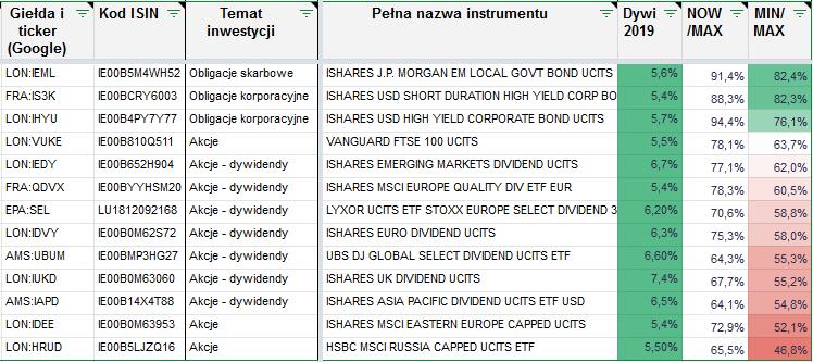 Lista zagranicznych ETF ow top dywidend2