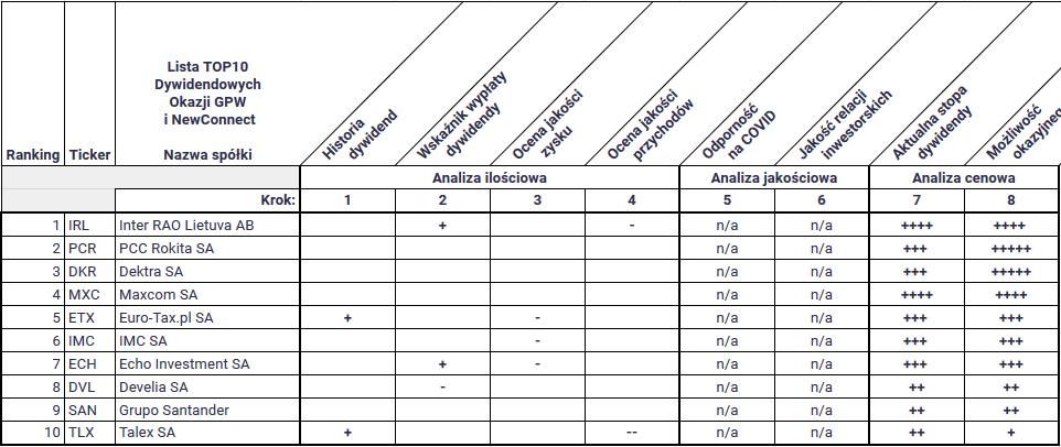 które spółki z gpw wypłacą dywidendę w 2021 - TOP10 Dywidendowe okazje GPW