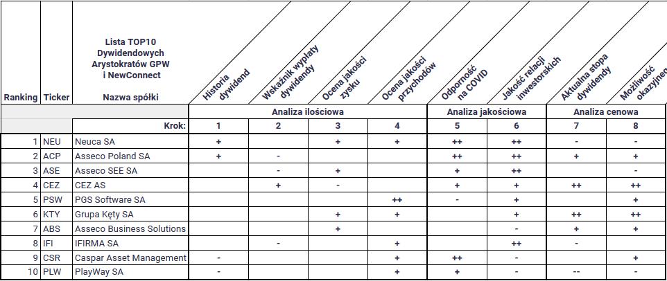 które spółki z gpw wypłacą dywidendę w 2021 - TOP10 Dywidendowi artystokraci GPW