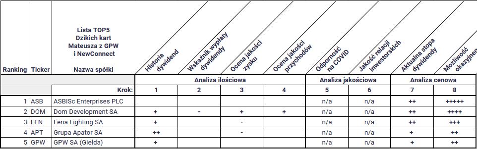 które spółki z gpw wypłacą dywidendę w 2021 - TOP5 Dzikie karty dywidendowych z GPW