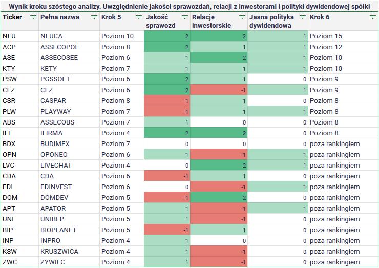 ktore spolki z gpw wyplaca dywidende w 2021 krok 6 analizy jakosc relacji