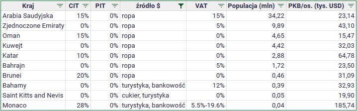 Czy w Polsce można zlikwidować podatek dochodowy PIT - kraje bez podatku PIT