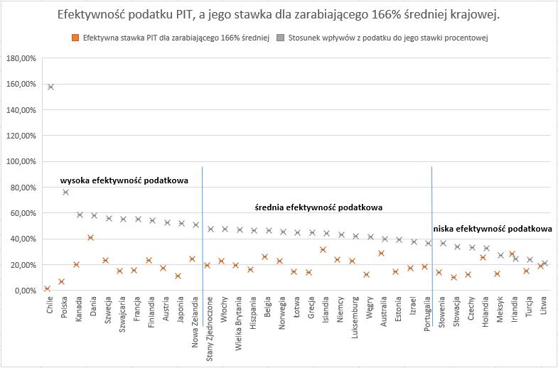 Czy w Polsce można zlikwidować podatek dochodowy PIT - stawka a wpływy z PIT
