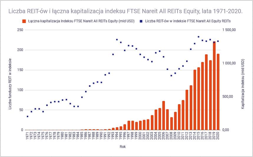 Czym sa fundusze nieruchomości REIT - Indeks FTSE Nareit All REITs Equity Historia