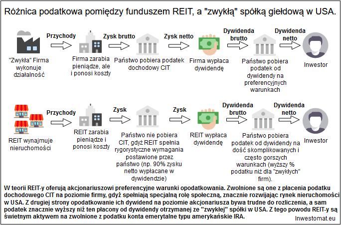 Czym sa fundusze nieruchomości REIT - REIT a podatki