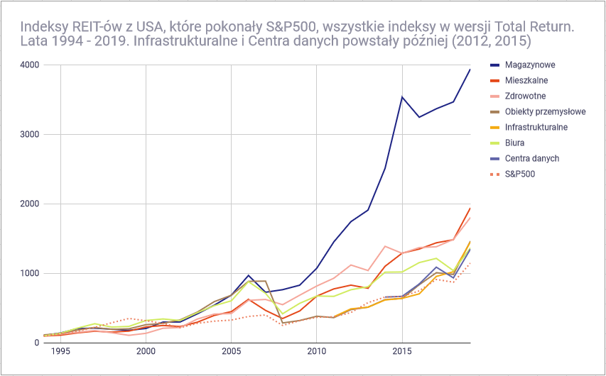 Czym sa fundusze nieruchomości REIT - REITy vs SP500