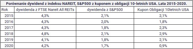 Czym sa fundusze nieruchomości REIT - dywidendy REIT SP500