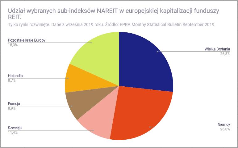 Czym sa fundusze nieruchomości REIT - europejska kapitalizacja funduszy REIT