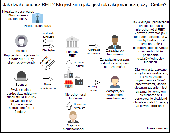 Czym sa fundusze nieruchomości REIT - jak działa fundusz REIT
