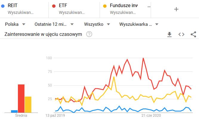 Czym sa fundusze nieruchomości REIT - popularność wyszukiwania w Polsce