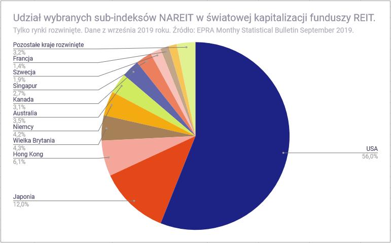 Czym sa fundusze nieruchomości REIT - światowa kapitalizacja REIT
