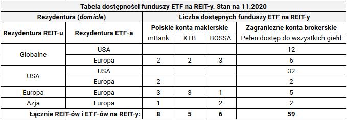 Jak kupić fundusz nieruchomości REIT - dostępność funduszy ETF na REIT