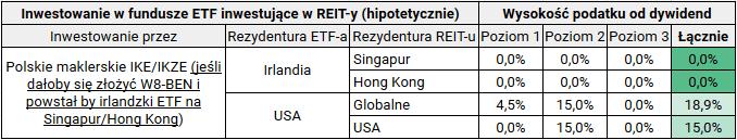 Jak kupić fundusz nieruchomości REIT - jeśli IKE umożliwiałoby W8-BEN ETF